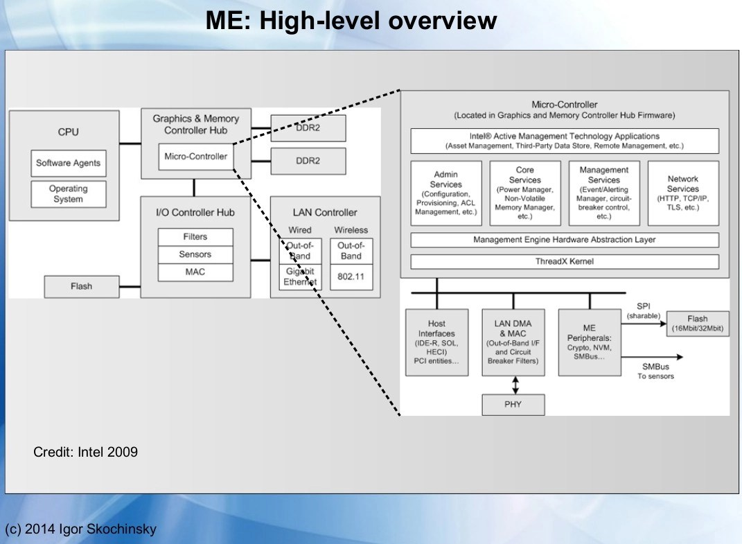 Intel ME architectural overview