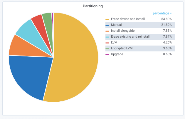 Disk partitioning stats in Ubuntu