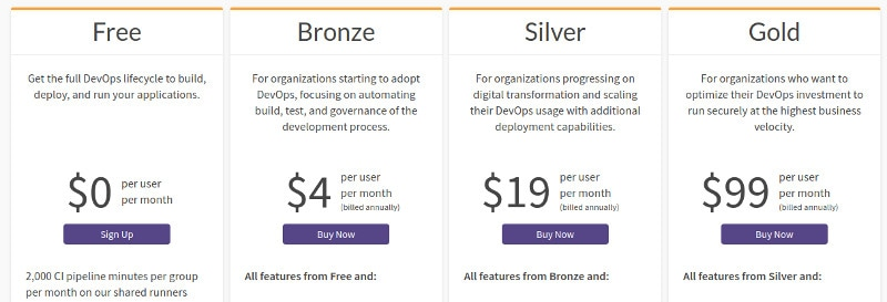 GitLab Pricing for hosted service