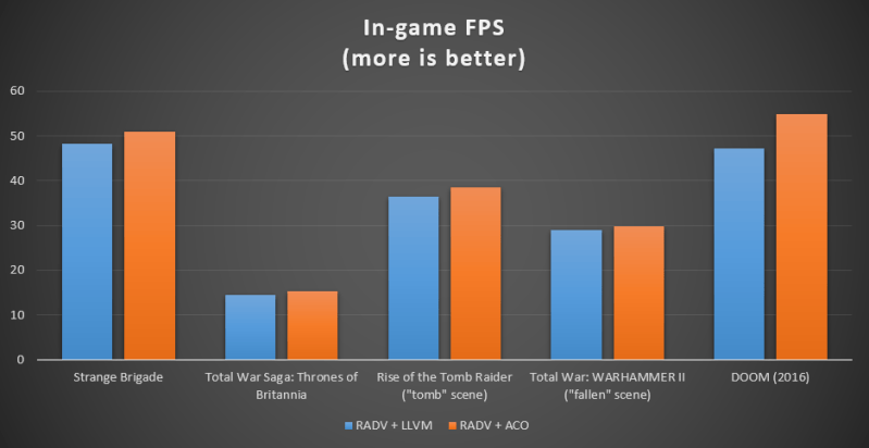 Fps Improvement Amd