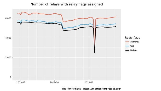 Tor Relay