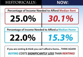 To buy or not to buy? That is the question: The cost of renting vs. buying a home