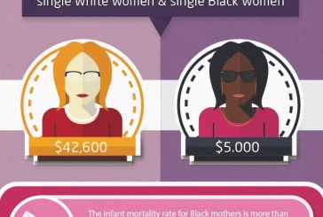 The Median Wealth –  single white women & single black women