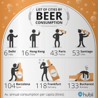 List of Cities by Beer Consumption