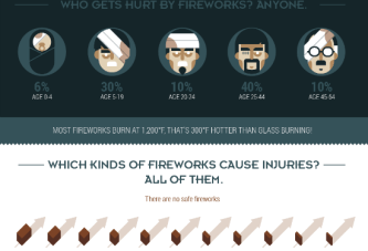 Ever-present Dangers Of Fireworks
