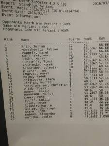 Final Standings after Swiss - Modern