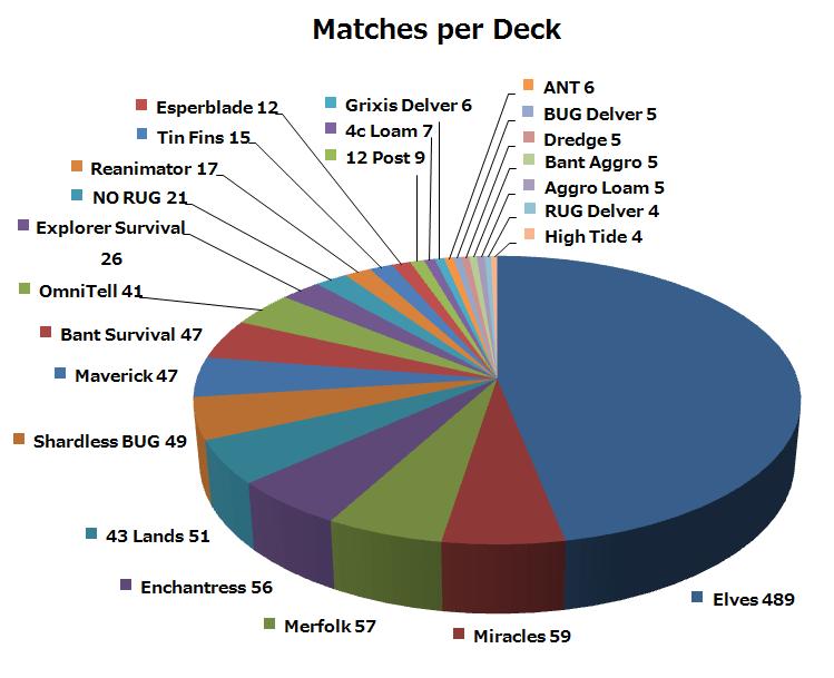 MatchesPerDeck2