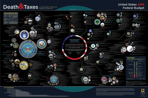 2014 United States Federal Budget Infographic created by Visual.ly