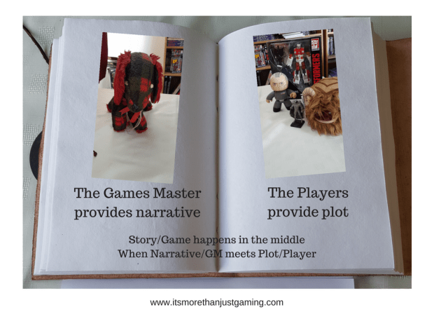The Games Master provides narrative. The Players provide plot. Story/Game happens in the middle When Narrative/GM meets Plot/Player