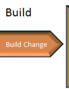 Itil change management flow also how to mature  basic process rh itsmtransition