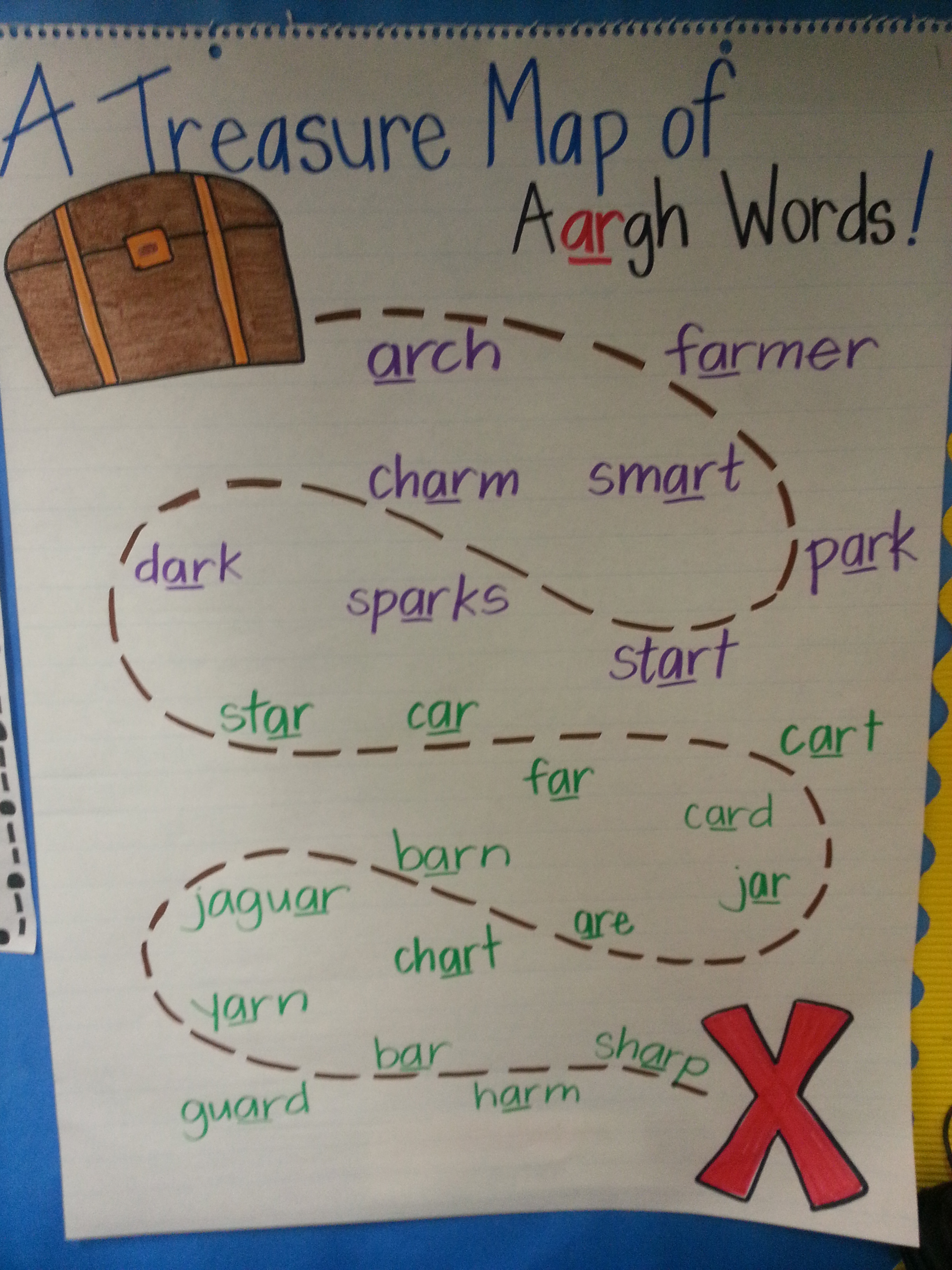 Anchor Chart Skinned Knees Amp Shoelaces