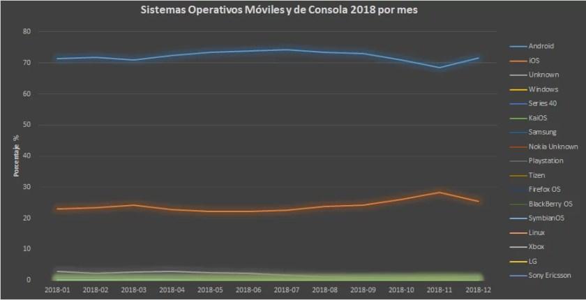 Sistemas operativos móviles más usados 2018 por mes (Fuente:StatCounter Global Stats)