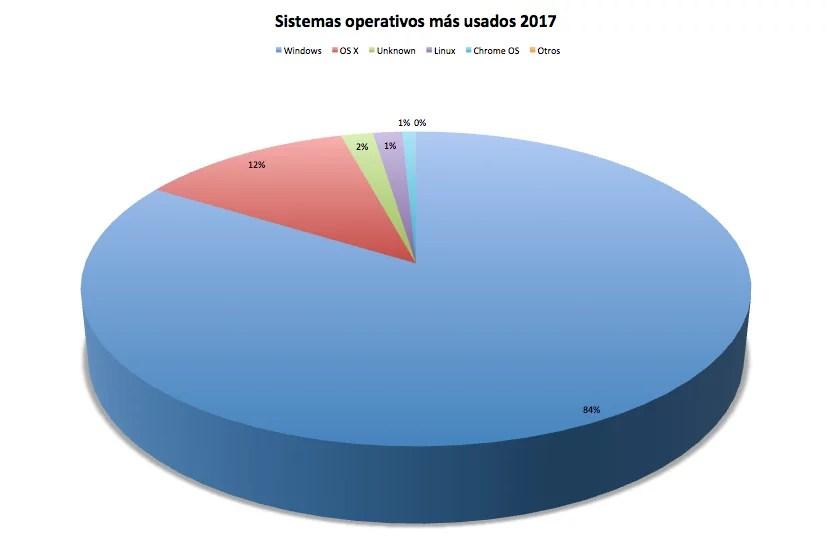 Sistemas operativos más usados 2017