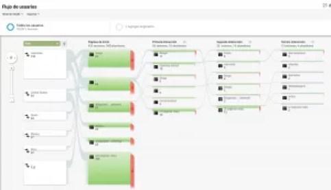 Flujo de Usuarios Google Analytics