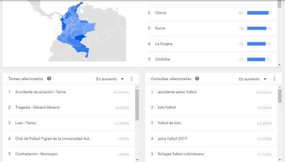 Google Trends Subregiones