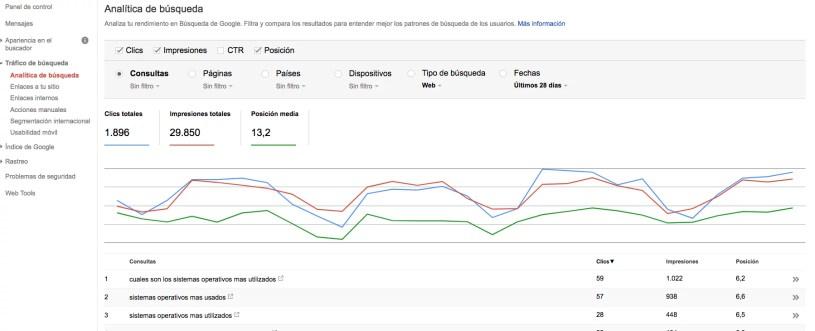 Tráfico de búsqueda del desarrollo web
