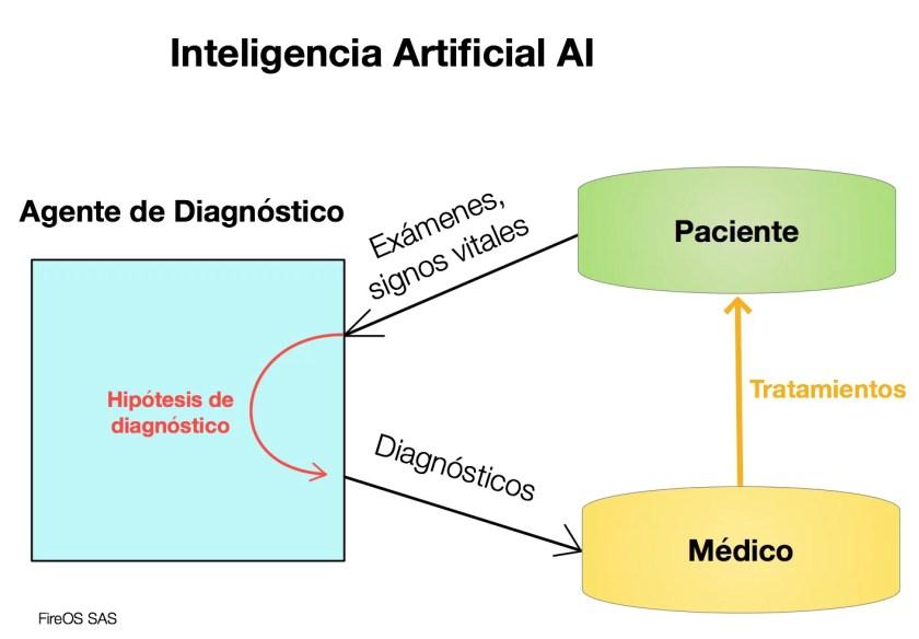 Aplicación de AI en la medicina