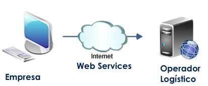 automatizar la logística Web Services Operadores Logísticos