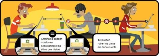 Peligros del WiFi Público