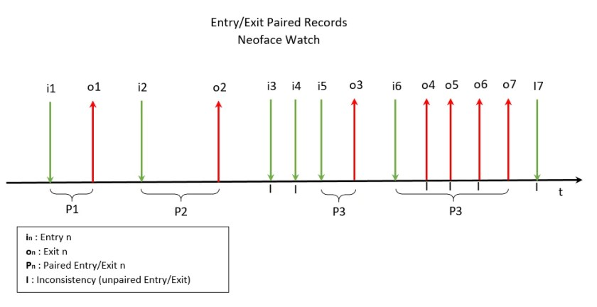 Entry/Exit paired records Neoface Watch