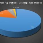 Sistemas operativos Desktop más usados 2019