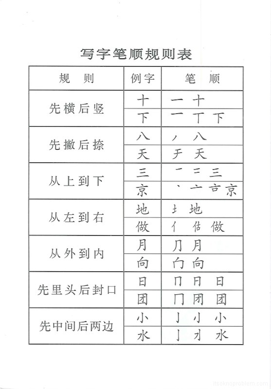 Chinese copybook and rules of writing. How to write Chinese characters