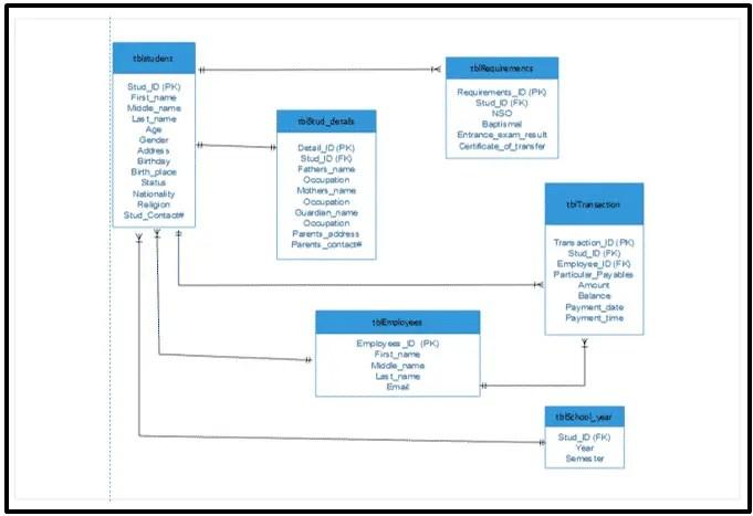 Database Design for High School Enrollment System   Tables ...