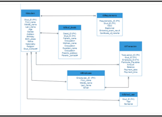 Database Design for High School Enrollment System