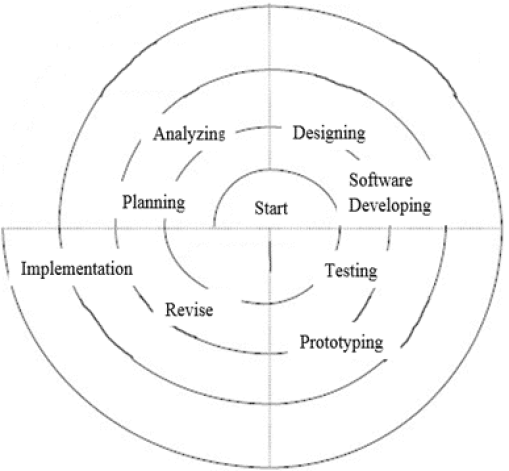 The Figure 1: Spiral Development Method
