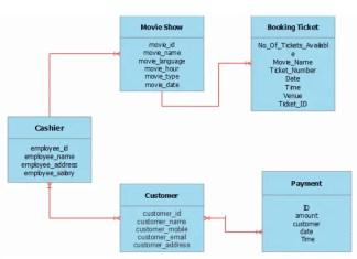 Ticketing System Database Design ERD