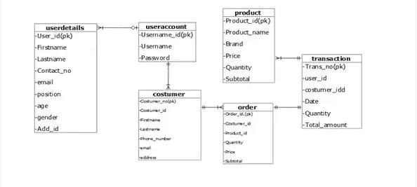 database design for Inventory management system