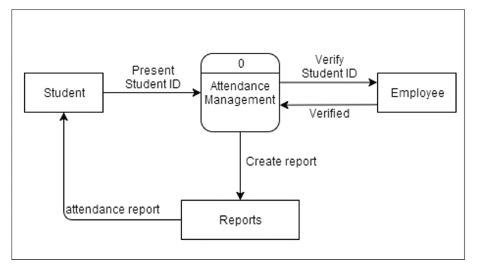 Attendance Monitoring System Thesis DFD existing diagram