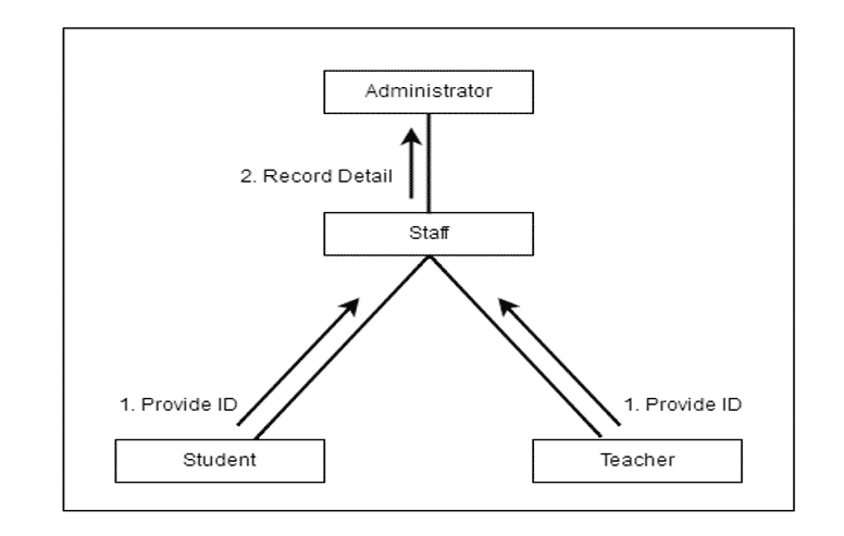 Complete Attendance Monitoring System Thesis (DOC)| [2020]