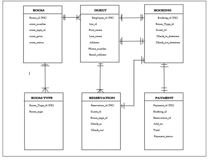 Database Design Project For ZJM Reservation Management System
