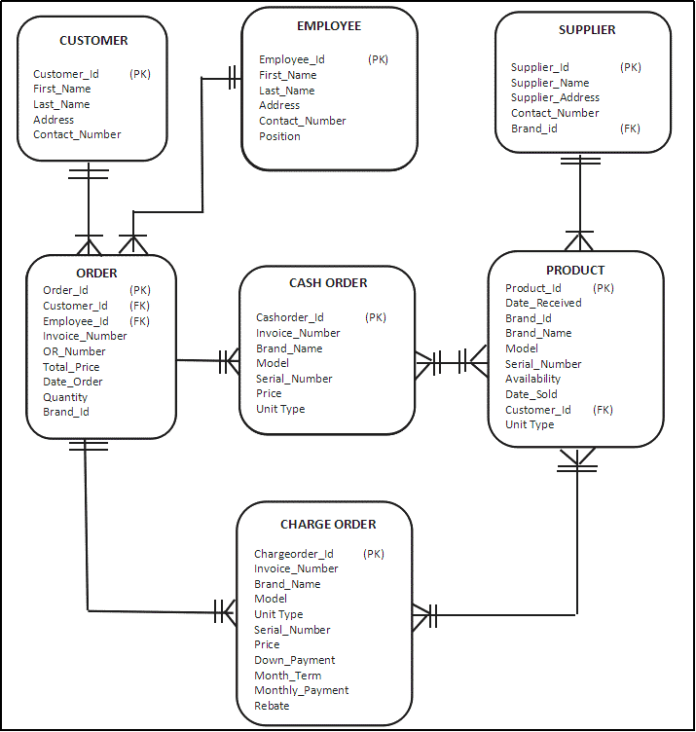 Database Design Project for NIG Marketing Corportaion Binalbagan Branch Inventory Management System