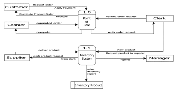 Sales and Inventory System Data Flow Diagram Example