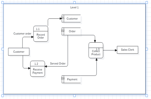 Pharmacy management System data Flow Diagram Example
