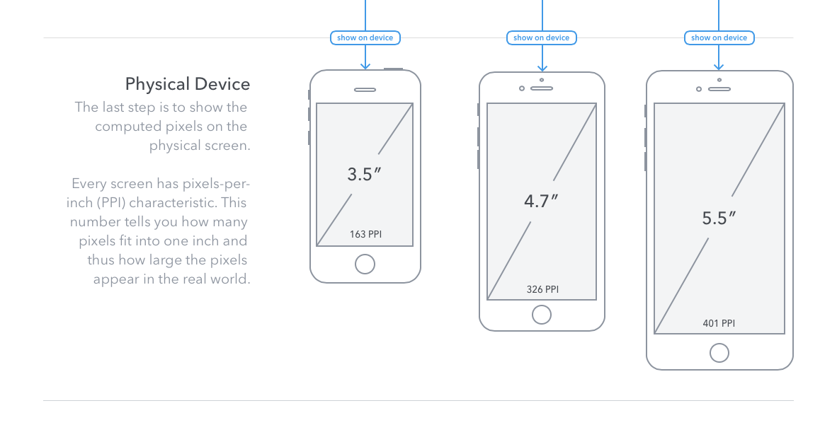 Quick study of web text and typography on an iPhone 6 and