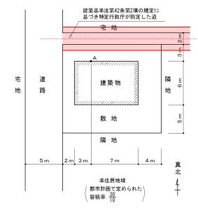 一級建築士_高さ制限2
