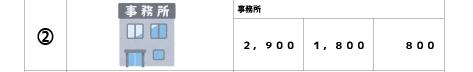 事務所の積載荷重の数値