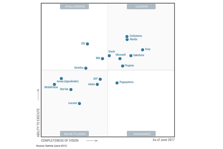 DSI Rises to Challenger Position in 2017 Gartner Magic