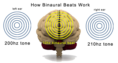 Image result for how do binaural beats work