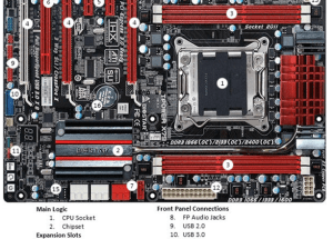 16 Important Parts of Motherboard