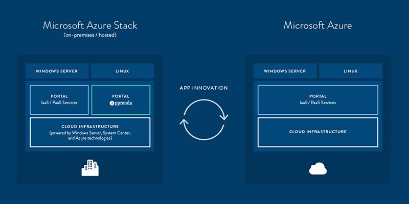 Azure Stack, enfin disponible