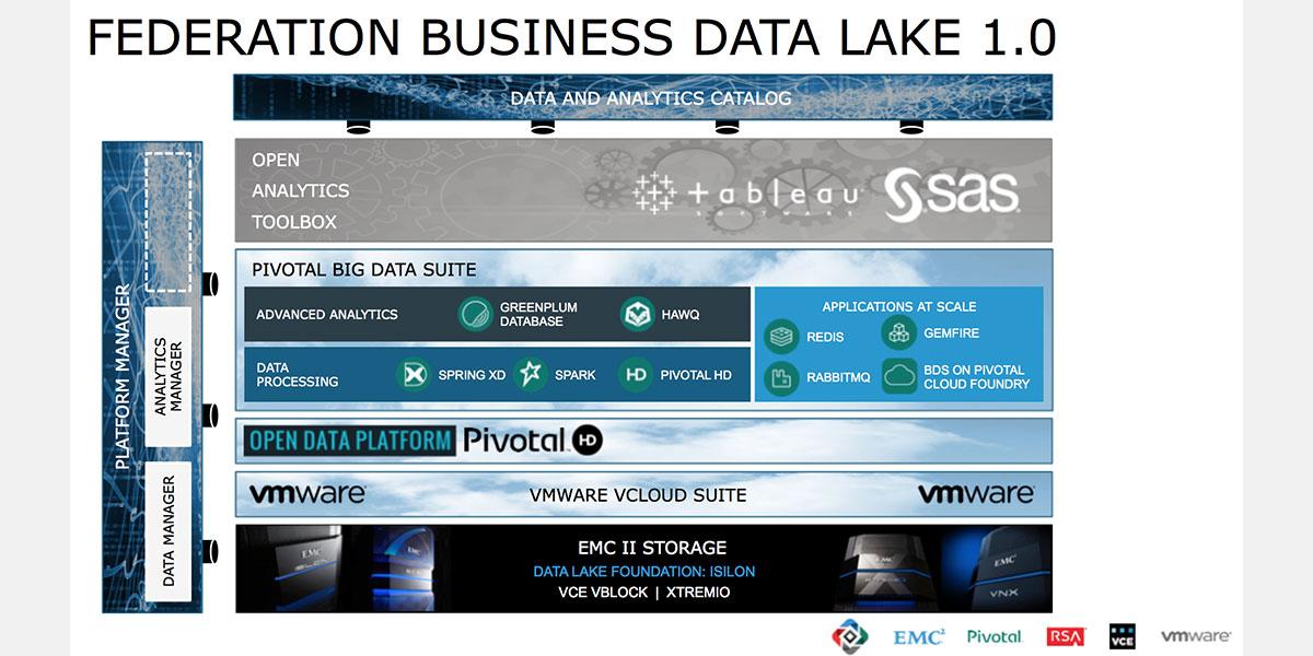 Un autre lac de données chez EMC