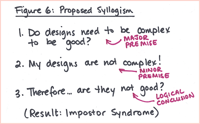 Impostor Syndrome Figure 6