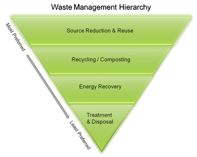 waste hierarchy epa