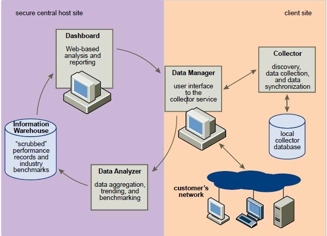 VMware Capacity Planner Architecture