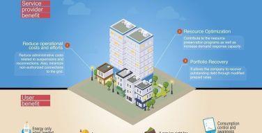 Software-EnergyCIS-de-Open-podrá-gestionar-energía-Prepago