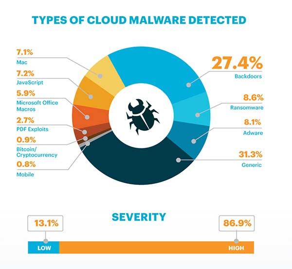Tipos-Cloud-Malware_Netskope-itusers